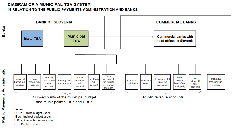Diagram of the municipal treasury single account system in relation to the Public Payments Administration and banks