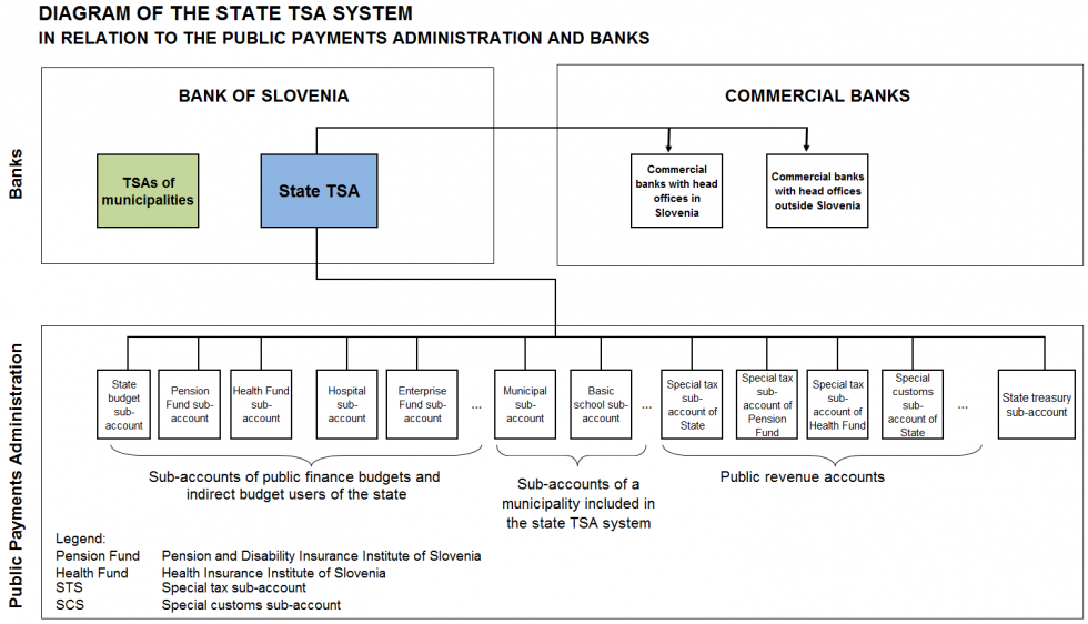 Diagram of the state treasury single account system in relation to the Public Payments Administration and banks
