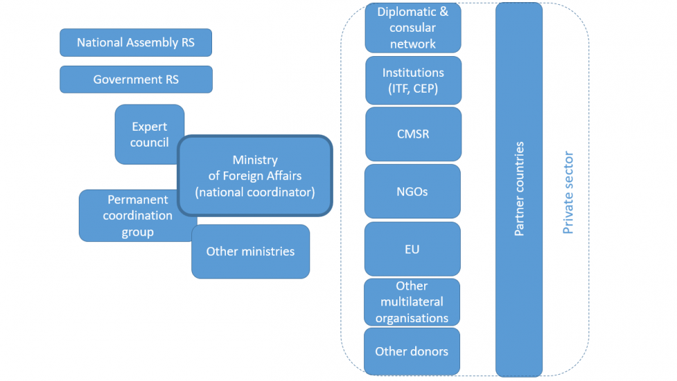 Organisational structure of development cooperation and humanitarian aid