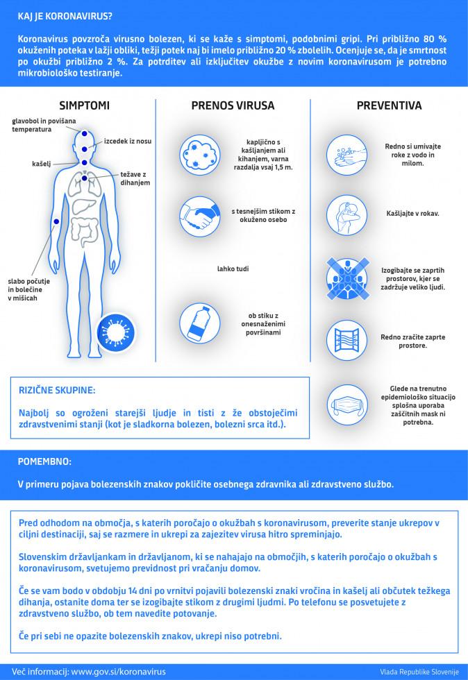Splošno o koronavirusu